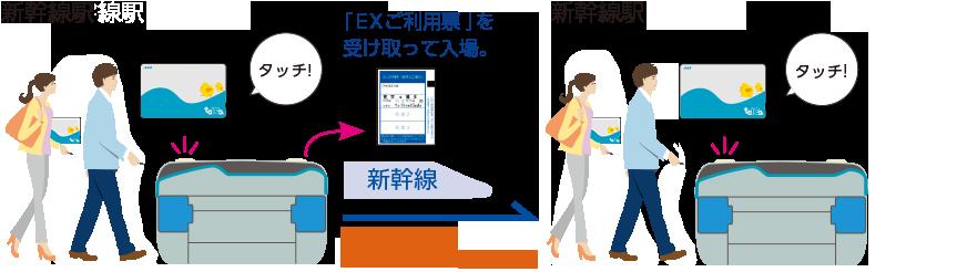 交通系ICカードで乗車する エクスプレス予約 新幹線の会員制ネット予約